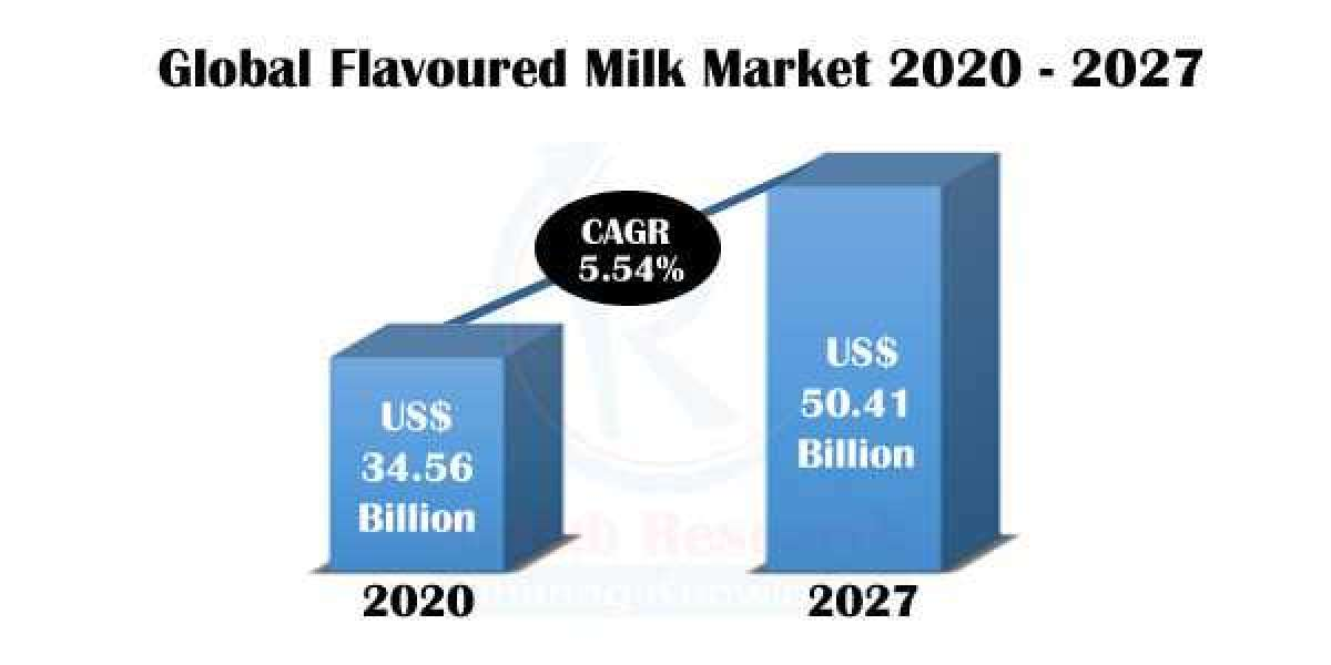 Flavoured Milk Market Insight, Impact of COVID-19, Industry Trends, Global Forecast 2021-2027