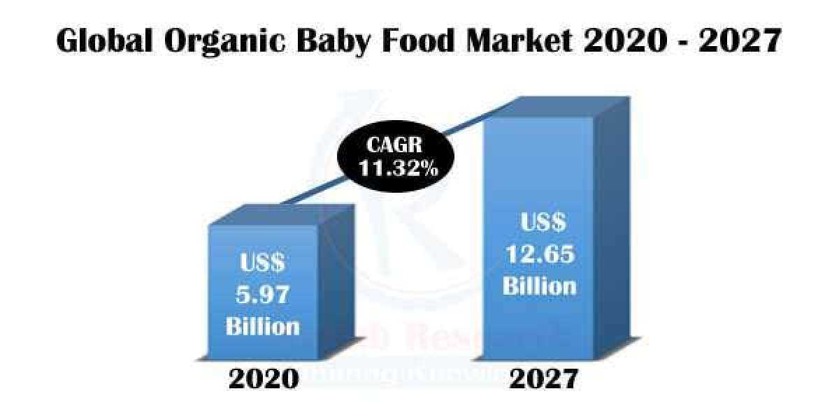 Organic Baby Food Market Size, Impact of COVID-19, Industry Trends, Global Forecast 2021-2027